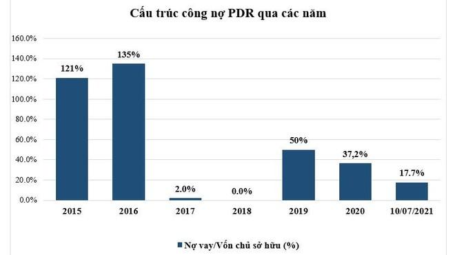 Nợ vay của Bất động sản Phát Đạt chỉ còn dưới 1.260 tỷ đồng ảnh 1