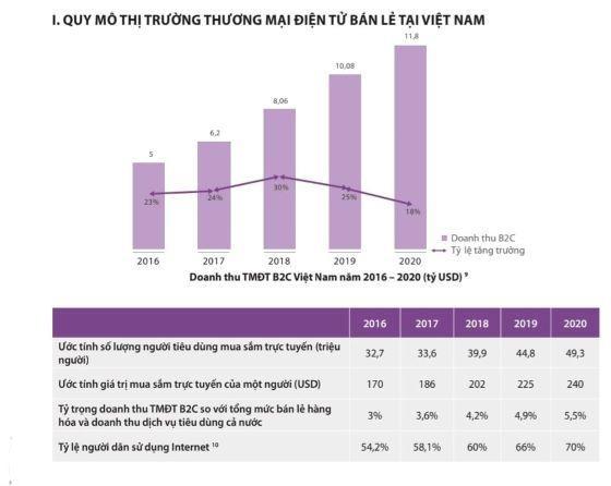Ra mắt Sách trắng Thương mại điện tử Việt Nam năm 2021 ảnh 1