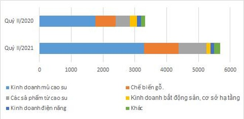 Tập đoàn Cao su báo lãi tăng hơn 74%, sắp chốt quyền trả cổ tức 2.400 tỷ đồng ảnh 1