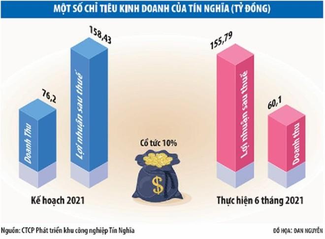 Dư dả tiền mặt, Tín Nghĩa (TIP) vẫn muốn phát hành tăng vốn ảnh 1