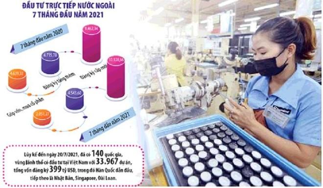Lần đầu tiên, Việt Nam nằm trong top 20 nước thu hút FDI nhiều nhất thế giới, song xu hướng giảm sút nguồn FDI đã bộc lộ khá rõ trong những tháng gần đây. Ảnh: Đức Thanh. Đồ họa: Đan Nguyễn