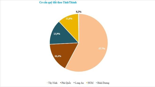 Ban lãnh đạo TTC Land đăng ký mua lượng lớn cổ phiếu SCR, kỳ vọng giá về đúng với nội lực ảnh 1