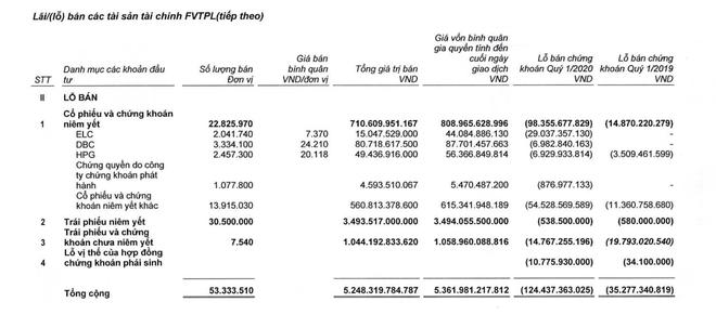 """SSI: dư nợ cho vay margin giảm 1.339 tỷ đồng, tự doanh """"ngấm đòn"""" vì Covid ảnh 1"""