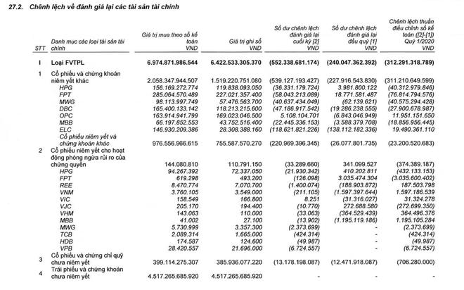 """SSI: dư nợ cho vay margin giảm 1.339 tỷ đồng, tự doanh """"ngấm đòn"""" vì Covid ảnh 2"""