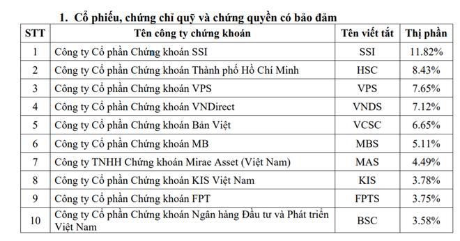 Thị phần môi giới quý III/2020 trên sàn HOSE: VPS lọt vào Top 3 ảnh 1