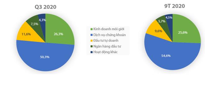 Lũy kế 9 tháng, Chứng khoán Rồng Việt (VDS) vượt kế hoạch hơn 39% ảnh 1
