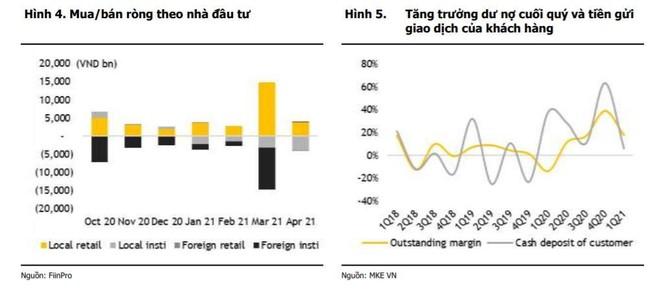 MBKE: Thanh khoản cần vượt 1 tỷ USD/phiên mới kéo được VN-Index trên 1.300 điểm ảnh 1