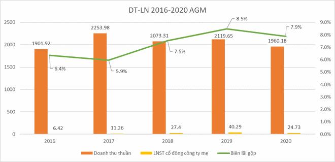 Cổ đông lớn Nguyễn Kim muốn thoái hết 51% vốn tại AGM sau 11 phiên trần ảnh 1