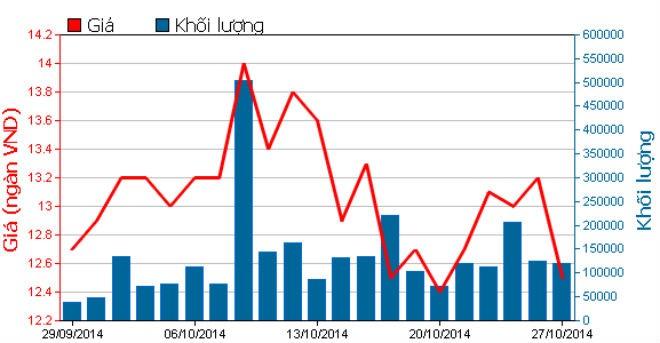 IDI: Chủ tịch HĐQT rao bán toàn bộ gần 5,2 triệu cổ phiếu ảnh 1