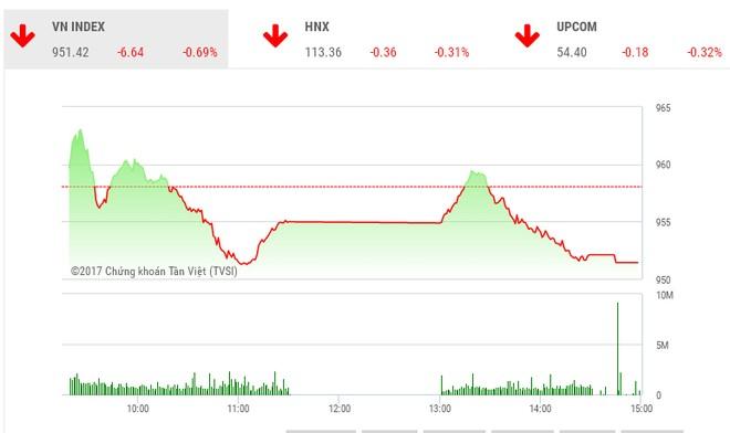 Phiên chiều 19/12: SAB giảm sàn kéo đổ VN-Index