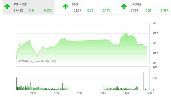 Giao dịch chứng khoán chiều 25/8: VN-Index tăng vững, TCH giao dịch bứt phá
