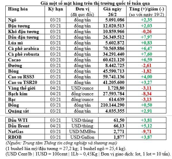 Thị trường hàng hóa tuần từ 19-26/2: Bắt đầu đuối sức ảnh 1