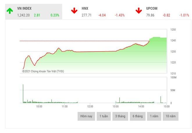 Giao dịch chứng khoán phiên chiều 4/5: Tiền chảy vào mã trụ, VN-Index đảo chiều ngoạn mục