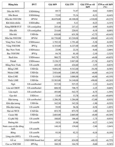 Thị trường hàng hóa tuần từ 10-17/9: Các mặt hàng năng lượng tiếp tục đi lên, kim loại đồng loạt giảm ảnh 1