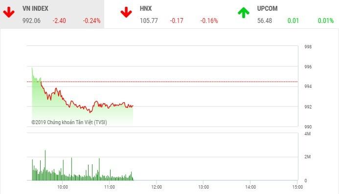 """Phiên sáng 17/10: Cổ phiếu """"họ Vin"""" gây sức ép, VN-Index quay đầu giảm điểm"""