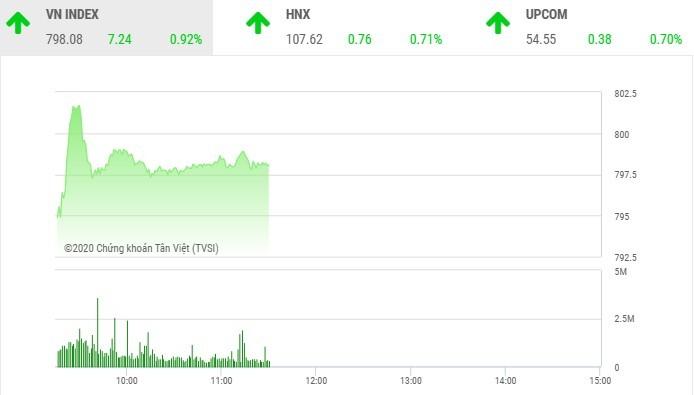 Giao dịch chứng khoán sáng 30/7: Thị trường hồi phục, nhà đầu tư không dám xuống tiền