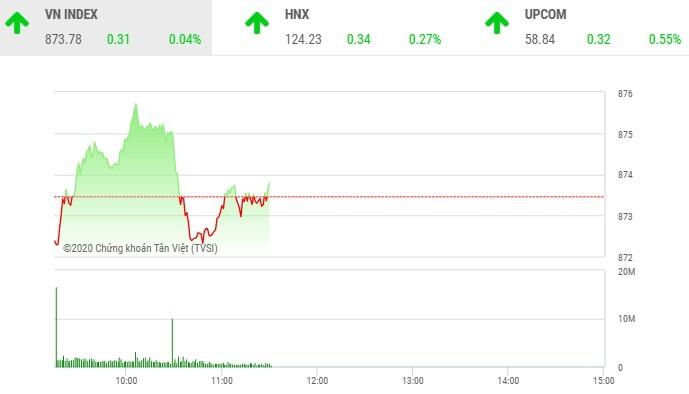 Giao dịch chứng khoán sáng 27/8: Tiền chảy hết vào cổ phiếu nhỏ, VN-Index lình xình