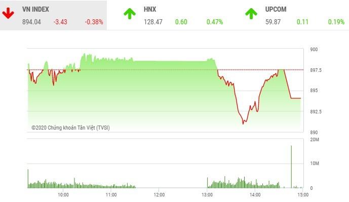 Phiên giao dịch chứng khoán chiều 17/9: VN-Index mất điểm trong phiên đáo hạn phái sinh