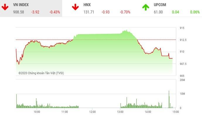 Giao dịch chứng khoán chiều 24/9: OGC nổi sóng lớn, VN-Index để mất mốc 910 điểm