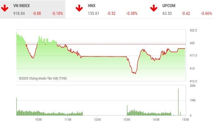 Giao dịch chứng khoán chiều 8/10: Điểm sáng MSN không giúp VN-Index tránh khỏi phiên giảm điểm