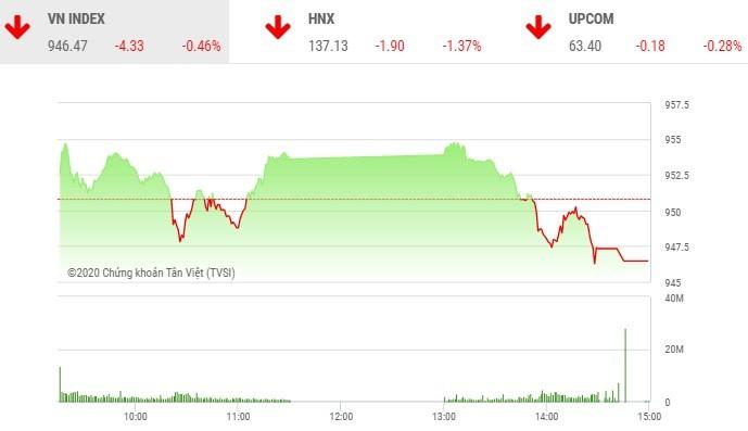 Giao dịch chứng khoán chiều 27/10: Hơn 300 mã giảm, VN-Index tiếp tục lùi bước