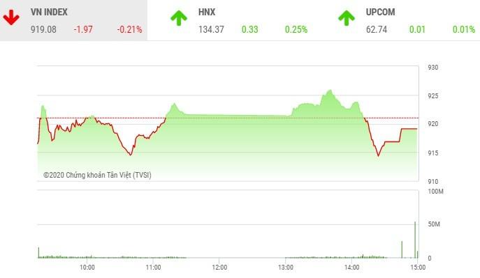 Giao dịch chứng khoán chiều 29/10: Cầu bắt đáy mạnh dạn, nhiều cổ phiếu hồi phục
