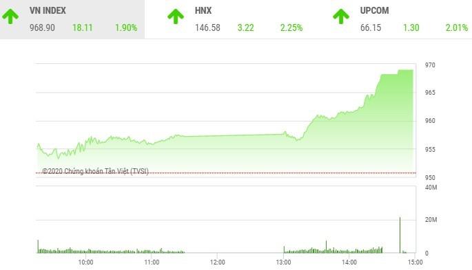 Giao dịch chứng khoán chiều 17/11: Sắc xanh lan tỏa, VN-Index tăng gần 20 điểm