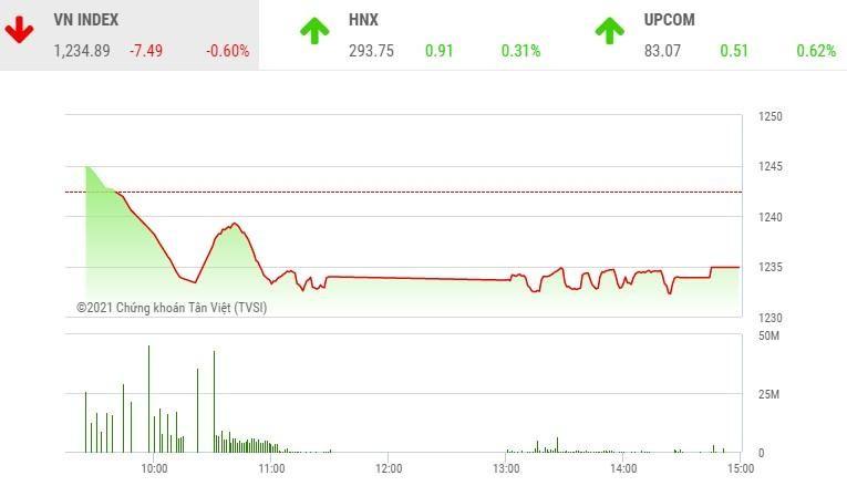 Giao dịch chứng khoán phiên chiều 8/4: Cặp đôi FLC và ROS có dấu hiệu tạo đợt sóng mới, VN-Index đứt mạch tăng