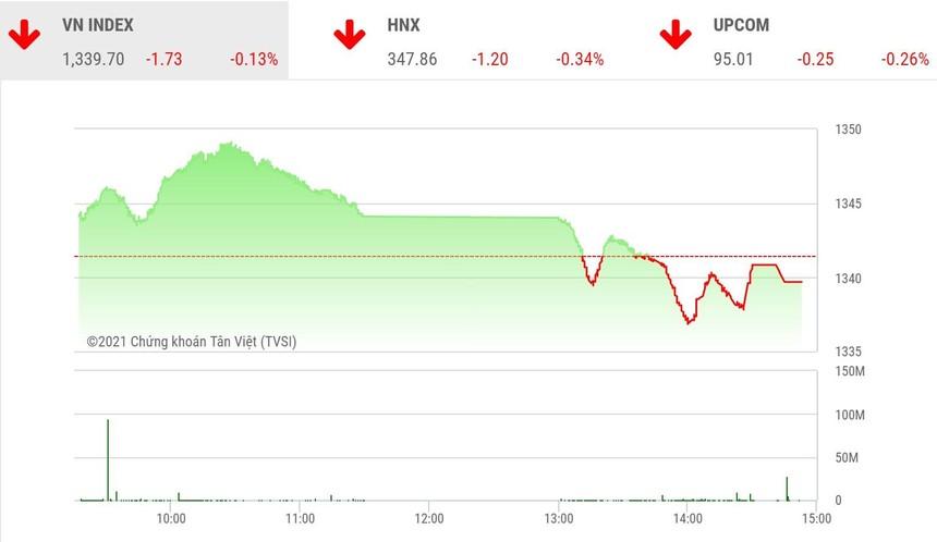 Giao dịch chứng khoán phiên chiều 14/9: Hơn 40 mã tăng trần, VN-Index vẫn đóng cửa trong sắc đỏ