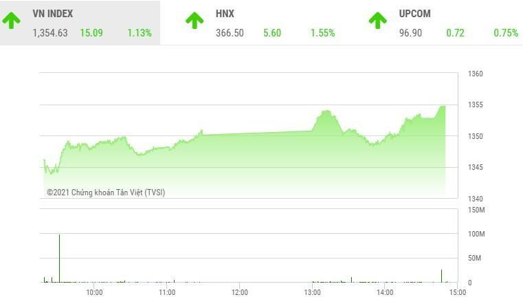 Giao dịch chứng khoán phiên chiều 5/10: Nhóm ngân hàng, chứng khoán dẫn sóng, VN-Index tăng hơn 15 điểm