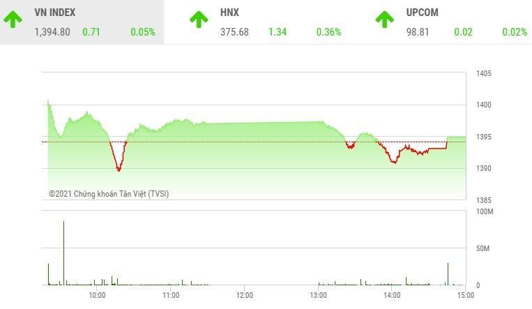 Giao dịch chứng khoán phiên chiều 12/10: VIC giúp VN-Index có phiên tăng thứ 7 liên tiếp
