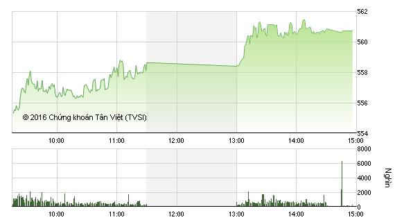 Phiên giao dịch chiều 22/2: Cổ phiếu chứng khoán dậy sóng