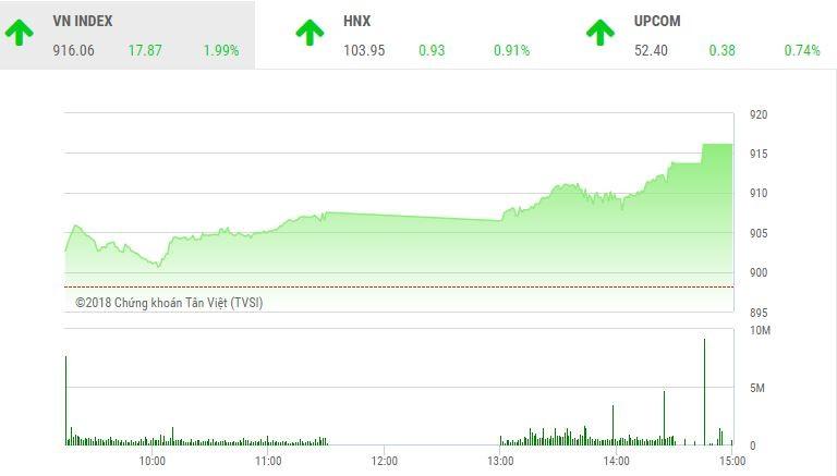 """Phiên chiều 19/11: VIC bất ngờ khởi sắc, VN-Index """"bay cao"""""""