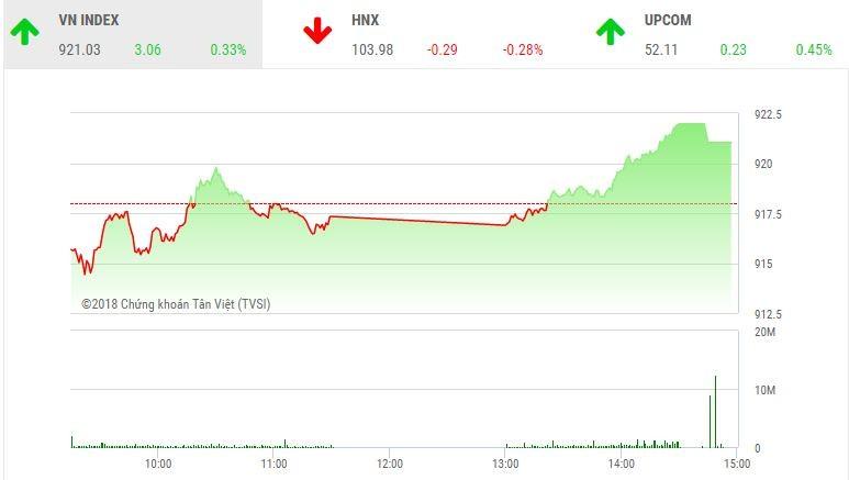 Phiên chiều 26/11: VNM và họ Vingroup nâng đỡ thị trường