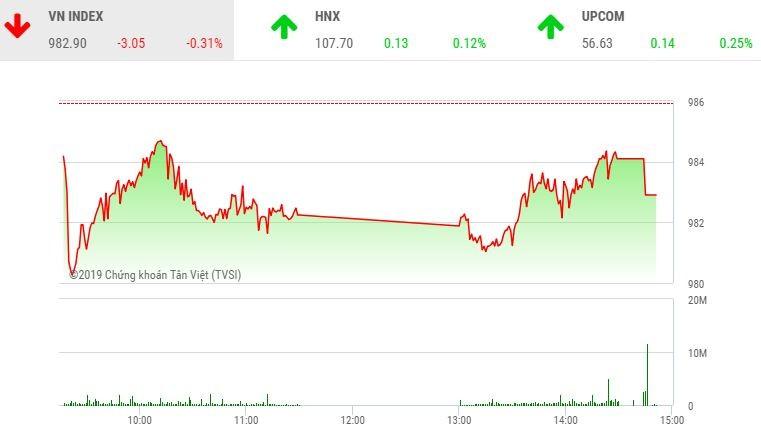 Phiên chiều 12/4: Cổ phiếu dầu khí không cứu nổi VN-Index