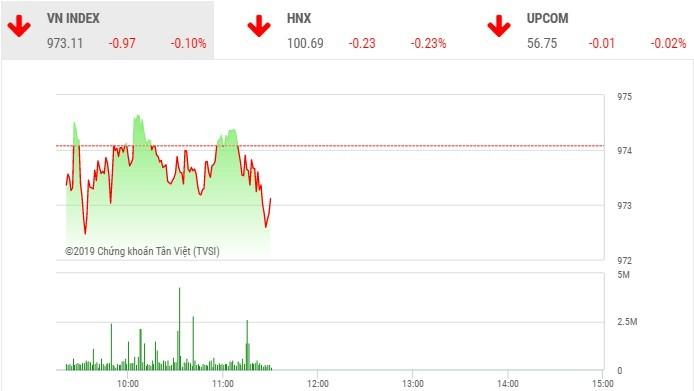 Phiên sáng 9/9: Dòng tiền vẫn đứng ngoài, VN-Index chưa thể trở lại