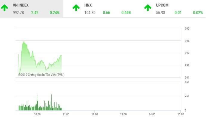 Phiên sáng 23/9: Dòng bank trở lại, VN-Index hồi phục