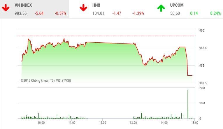 Phiên chiều 21/10: Họ FLC bay cao, VN-Index rơi sâu