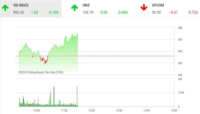 Phiên sáng 25/10: Dòng tiền nhúc nhắc trở lại, VN-Index hướng tới đỉnh cũ