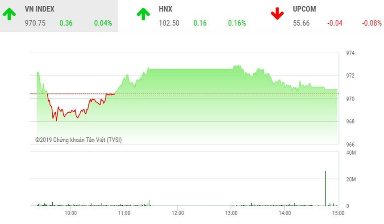 Phiên chiều 29/11: Nhiều bluechip quay đầu, VN-Index may mắn thoát hiểm