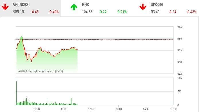 Phiên sáng 31/1: Sau phiên bán tháo, nhà đầu tư đã bình tĩnh trở lại