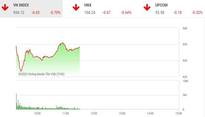 Phiên sáng 10/2: Bluechip bị chốt lời, nhiều cổ phiếu thị trường nổi sóng