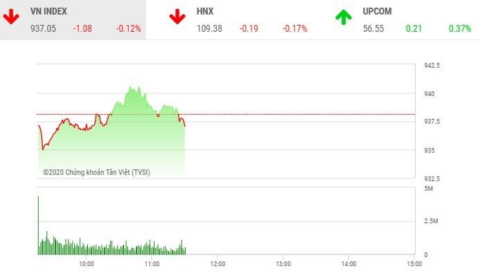 Phiên sáng 21/2: Nhà đầu tư thận trọng, VN-Index quay đầu