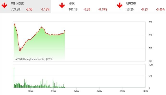 Phiên sáng 16/3: Cổ phiếu đầu cơ ngược dòng tạo sóng