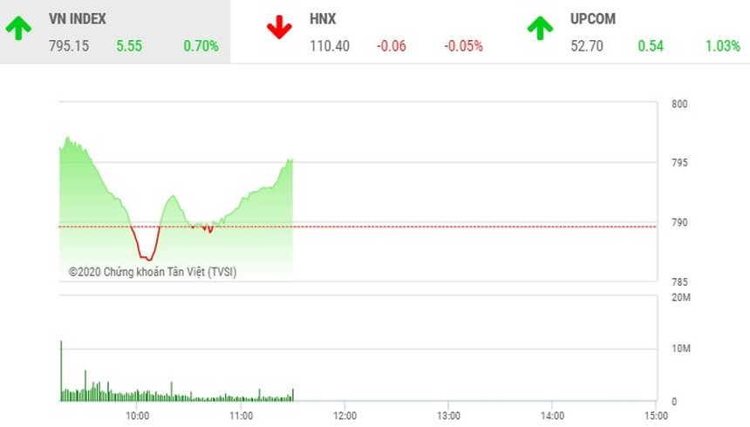 Giao dịch chứng khoán sáng 20/4: Lực cầu mạnh, VN-Index vững đà tăng