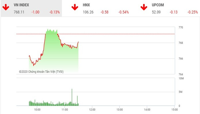 Giao dịch chứng khoán sáng 4/5: Sôi động cổ phiếu thị trường, VN-Index giằng co nhẹ