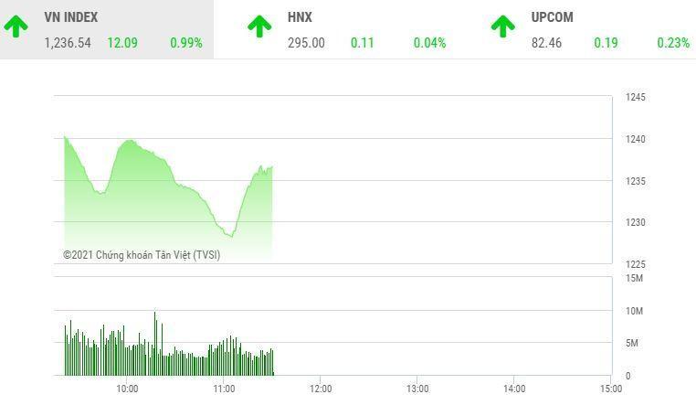Giao dịch chứng khoán sáng 5/4: Dòng bank dẫn lối thị trường