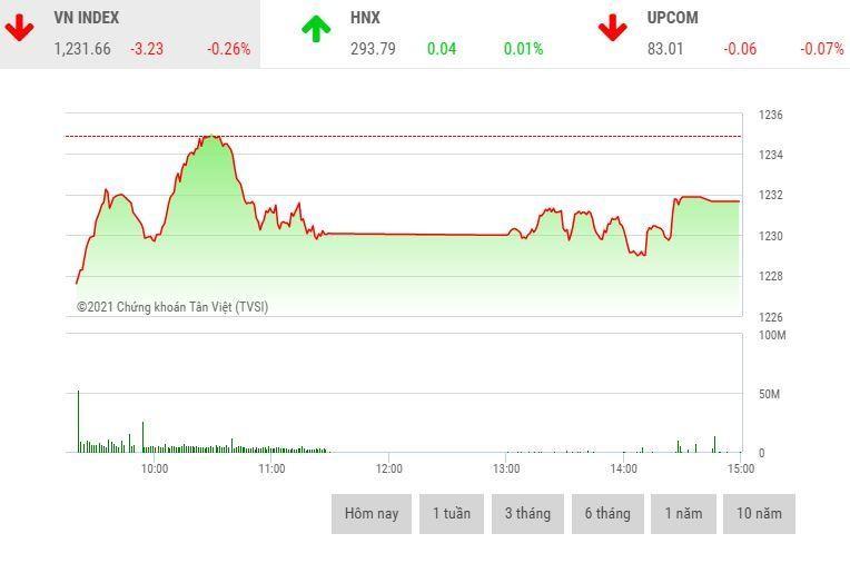 Giao dịch chứng khoán chiều 9/4: Thanh khoản tăng mạnh, VN-Index có phiên điều chỉnh thứ 2 liên tiếp