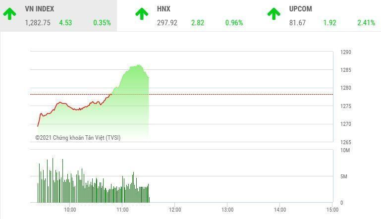Giao dịch chứng khoán sáng 21/5: Dòng tiền sôi động, VN-Index tiếp tục vượt đỉnh