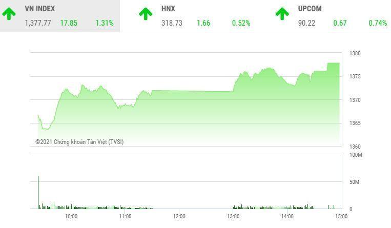 Giao dịch chứng khoán chiều 18/6: VN-Index phá đỉnh, sóng mới bắt đầu